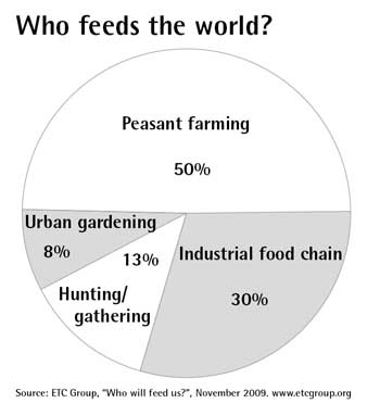 who-feeds-the-world-sm